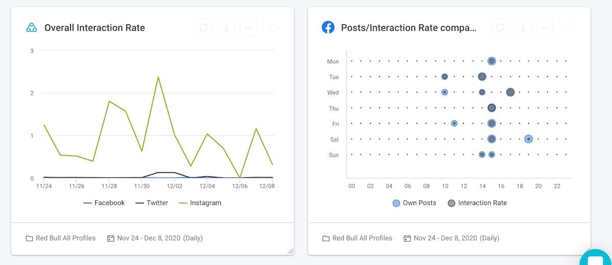 02 Best social media analytics tool - build custom dashboards