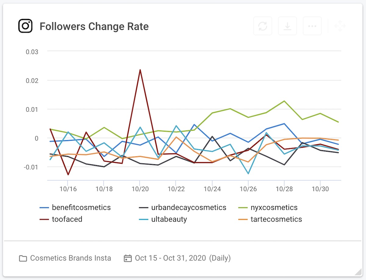 05 cosmetics brands instagram followers change rate graph