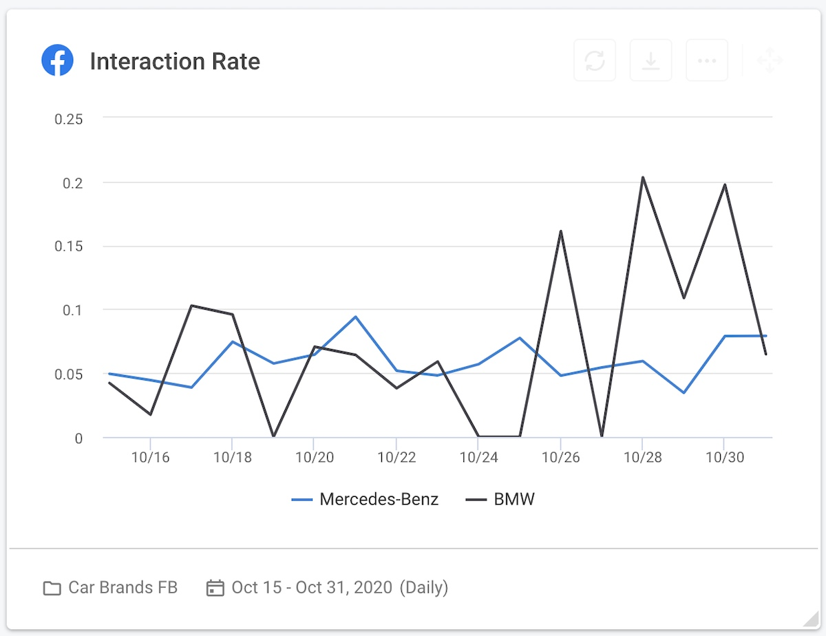 12 social media competitive analysis - car brands facebook interaction rate graph