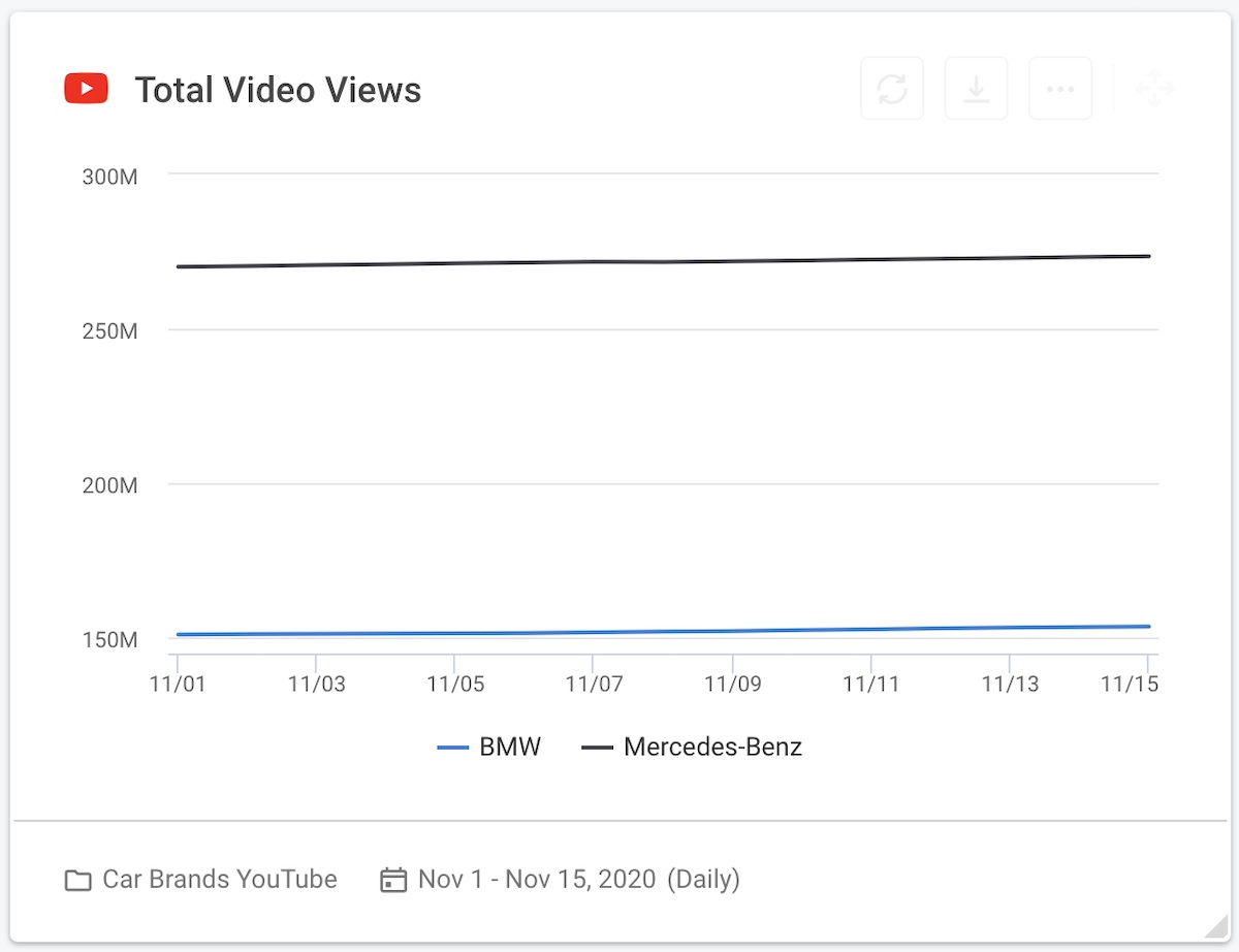 16 social media competitive analysis - car brands youtube total video views graph