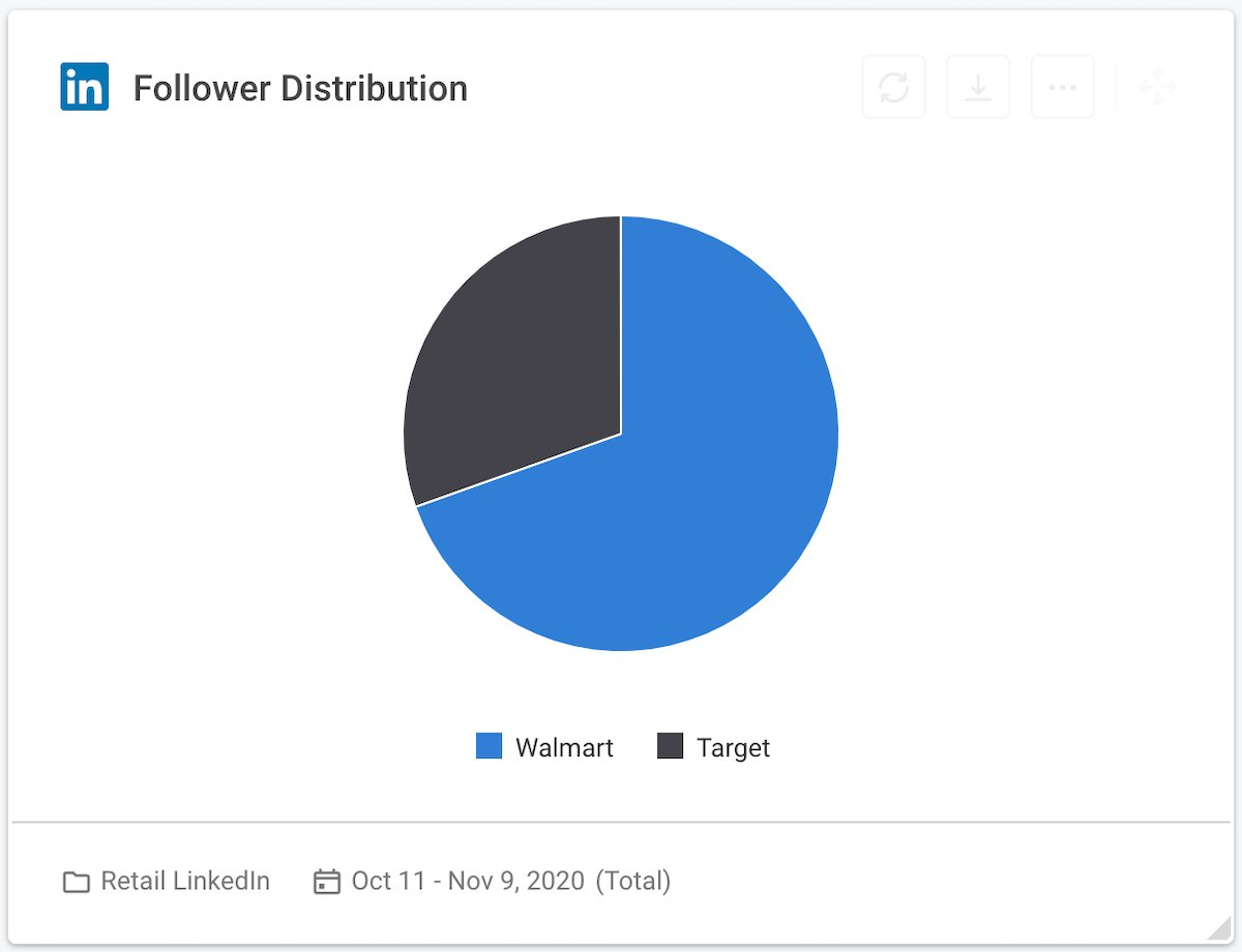 22 social media competitive analysis - retailers linkedin follower distribution chart
