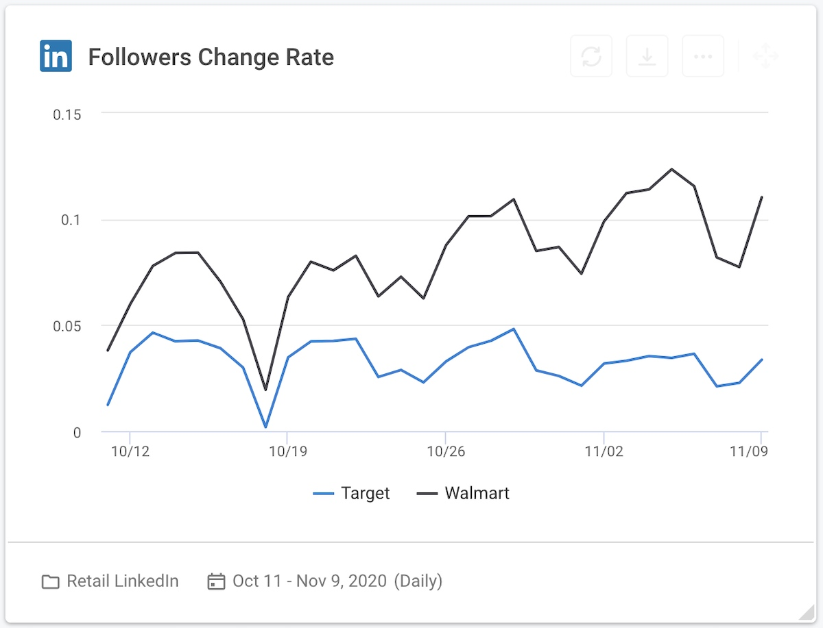 23 social media competitive analysis - retailers linkedin followers change rate graph