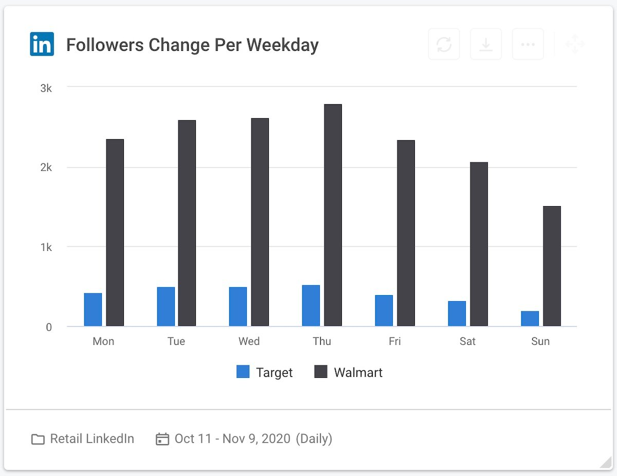 24 social media competitive analysis - retailers linkedin followers change per weekday graph