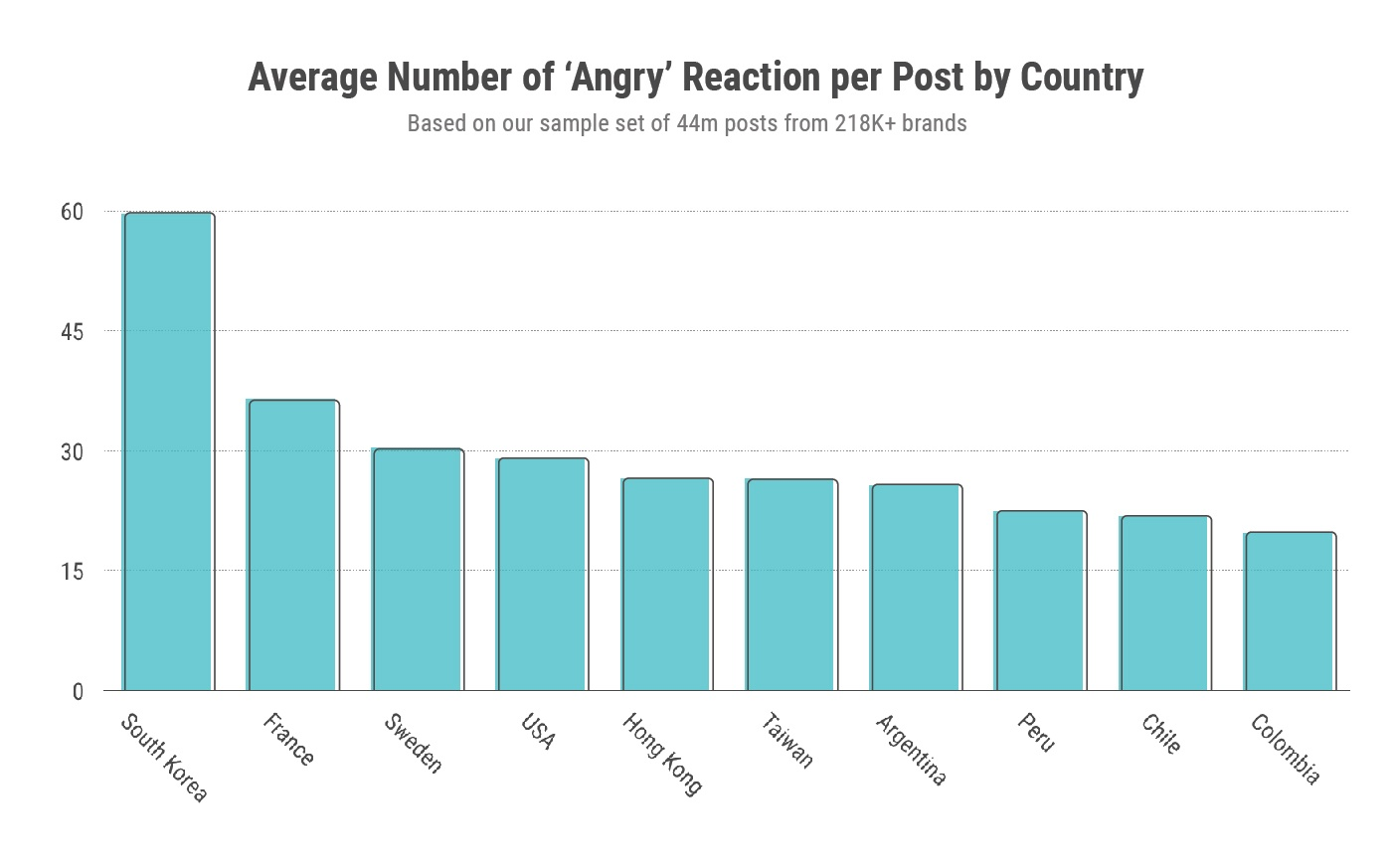 Fb AngryReactions by countries
