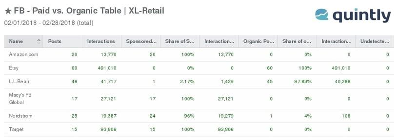 FB - Paid Vs. Organic Table.jpg