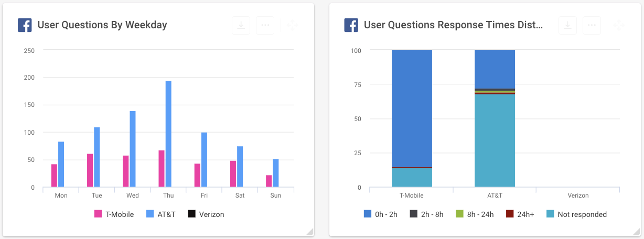 Facebook Analytics