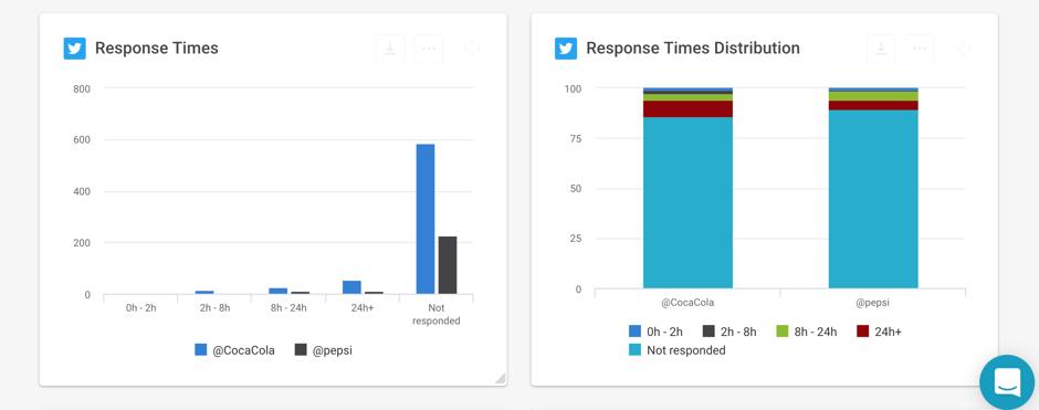 Twitter Response Time