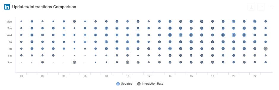 LinkedIn Updates