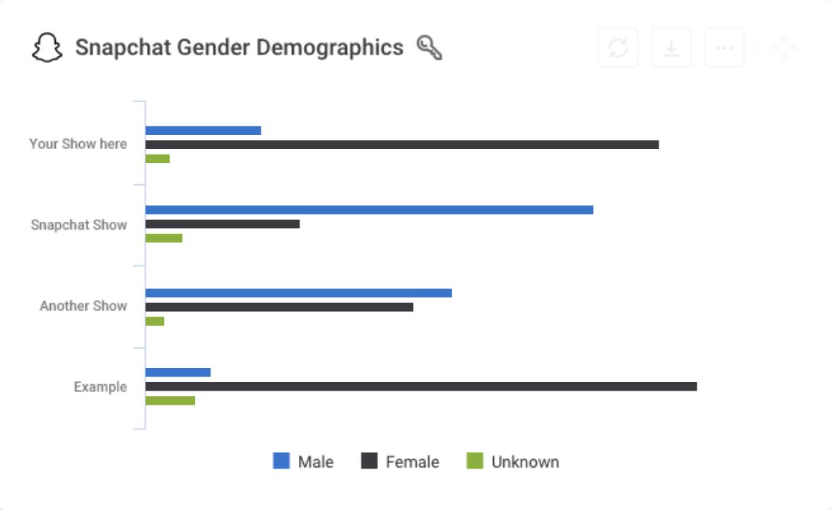 Snapchat Shows analytics metric