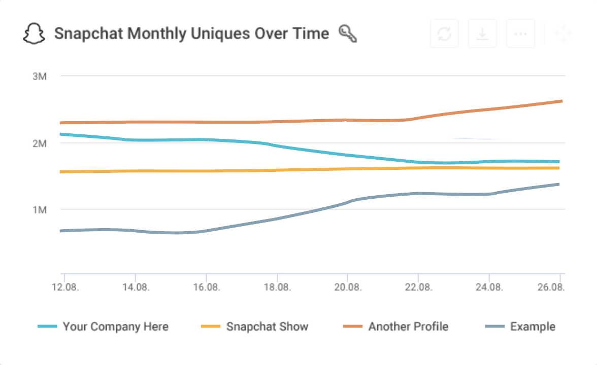 Snapchat Shows analytics metric