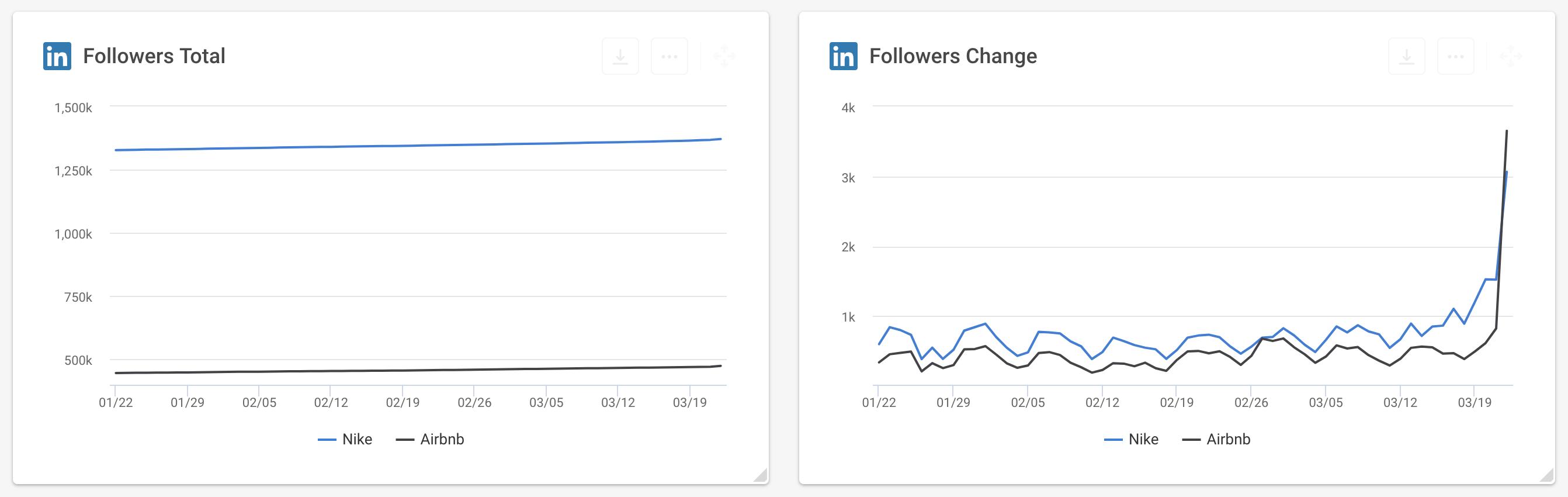 Followers Change