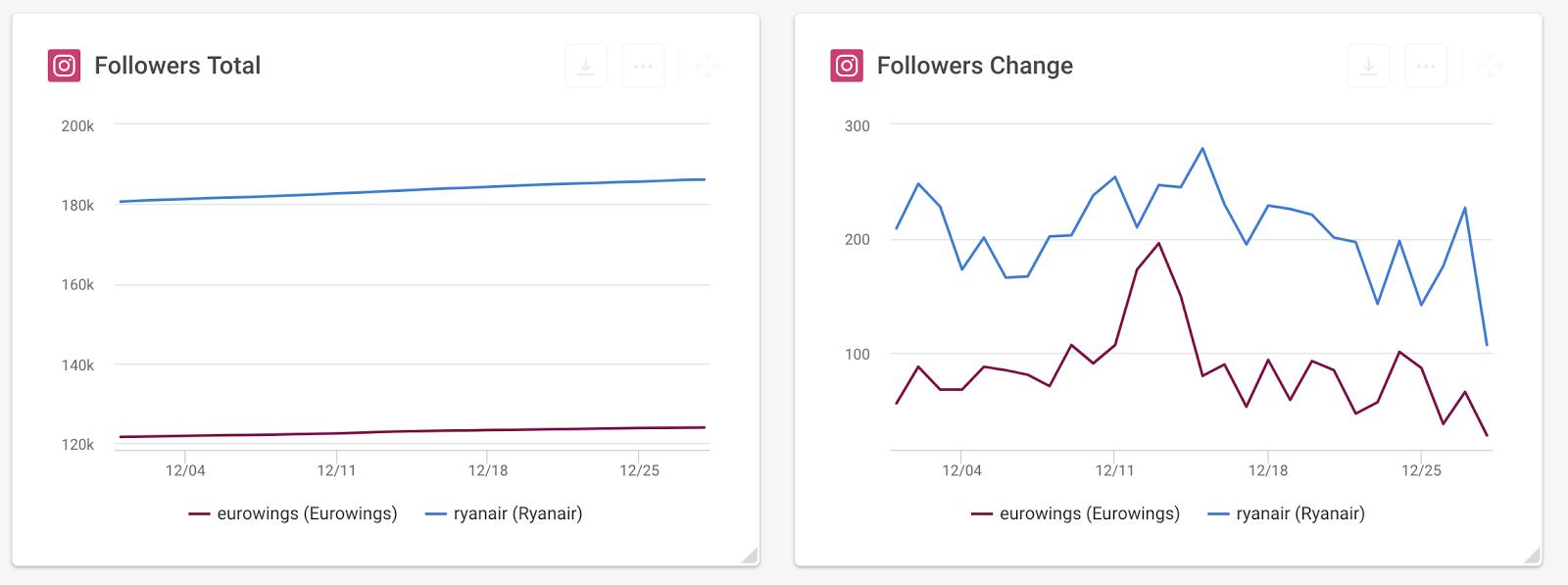 Followers Change Instagram