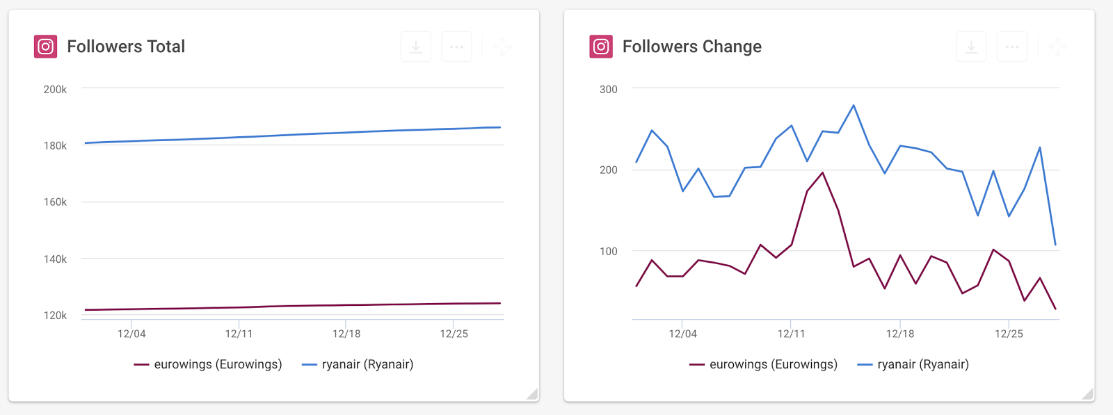 Followers Change Instagram
