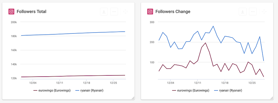 Followers change rate IG.png