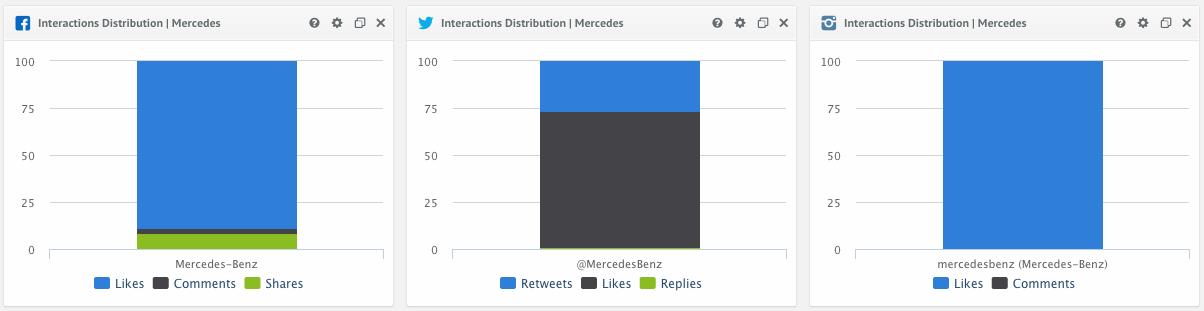 Interaction distribution