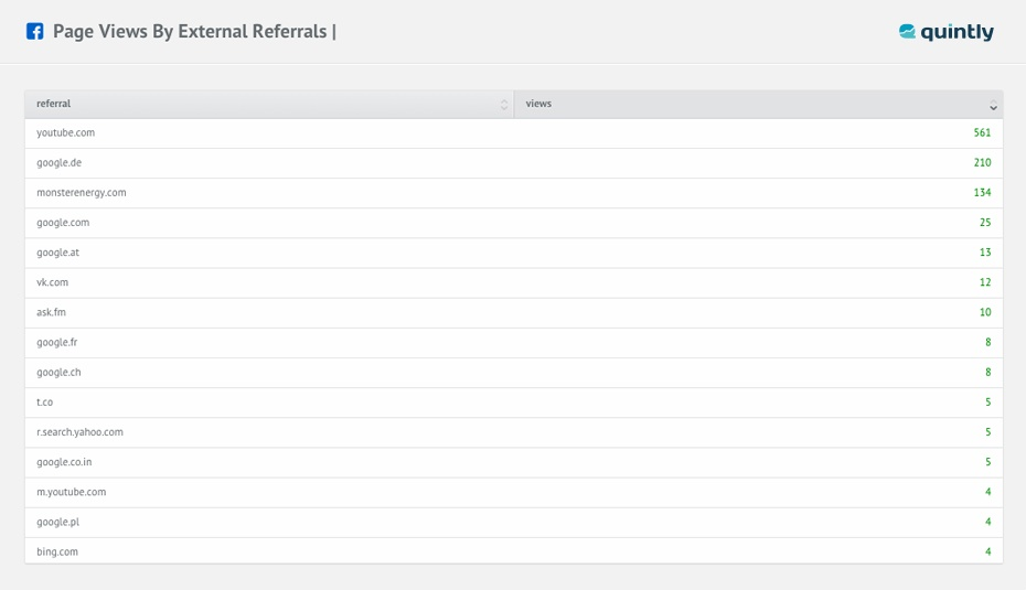 page views by external referrals