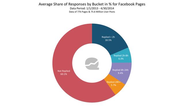 Facebook Response Time Analysis