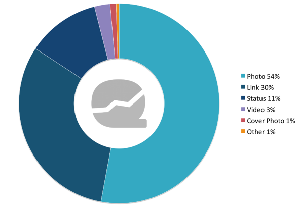 Data Analysis: Facebook Post Type Distribution