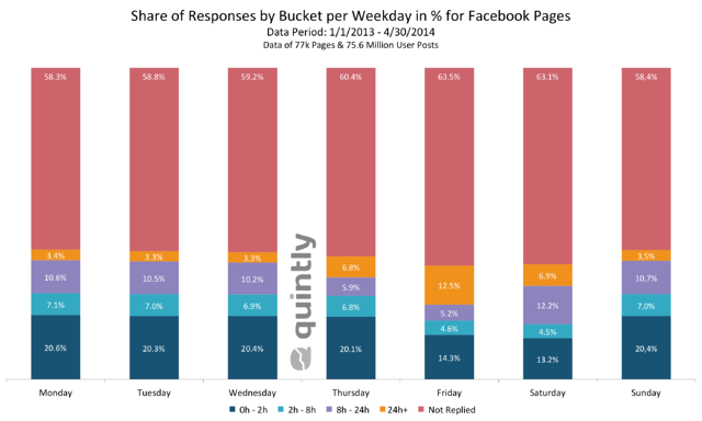 Analysis: Response Rates By Facebook Pages