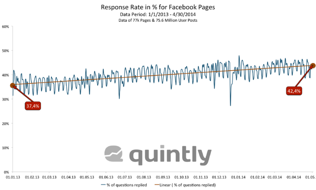 Response Rate in % For Facebook Pages