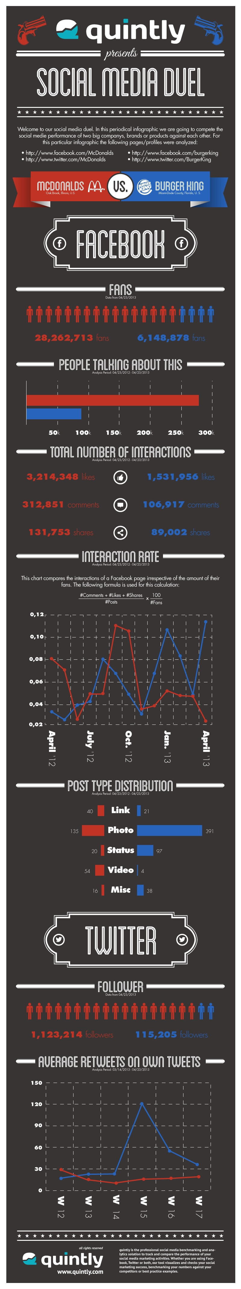 quintly Infographic: Social Media Duel - McDonalds Vs. Burger King