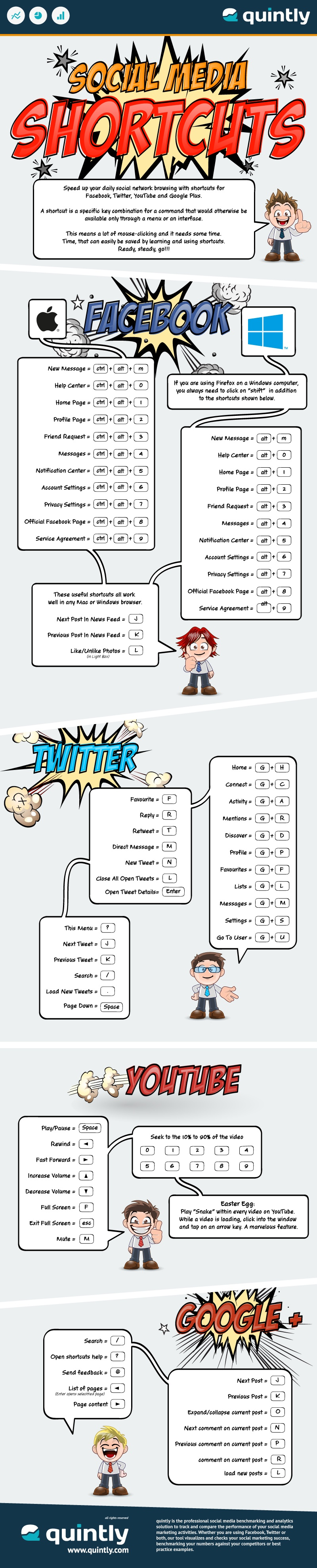 quintly Infographic: Social media shortcuts