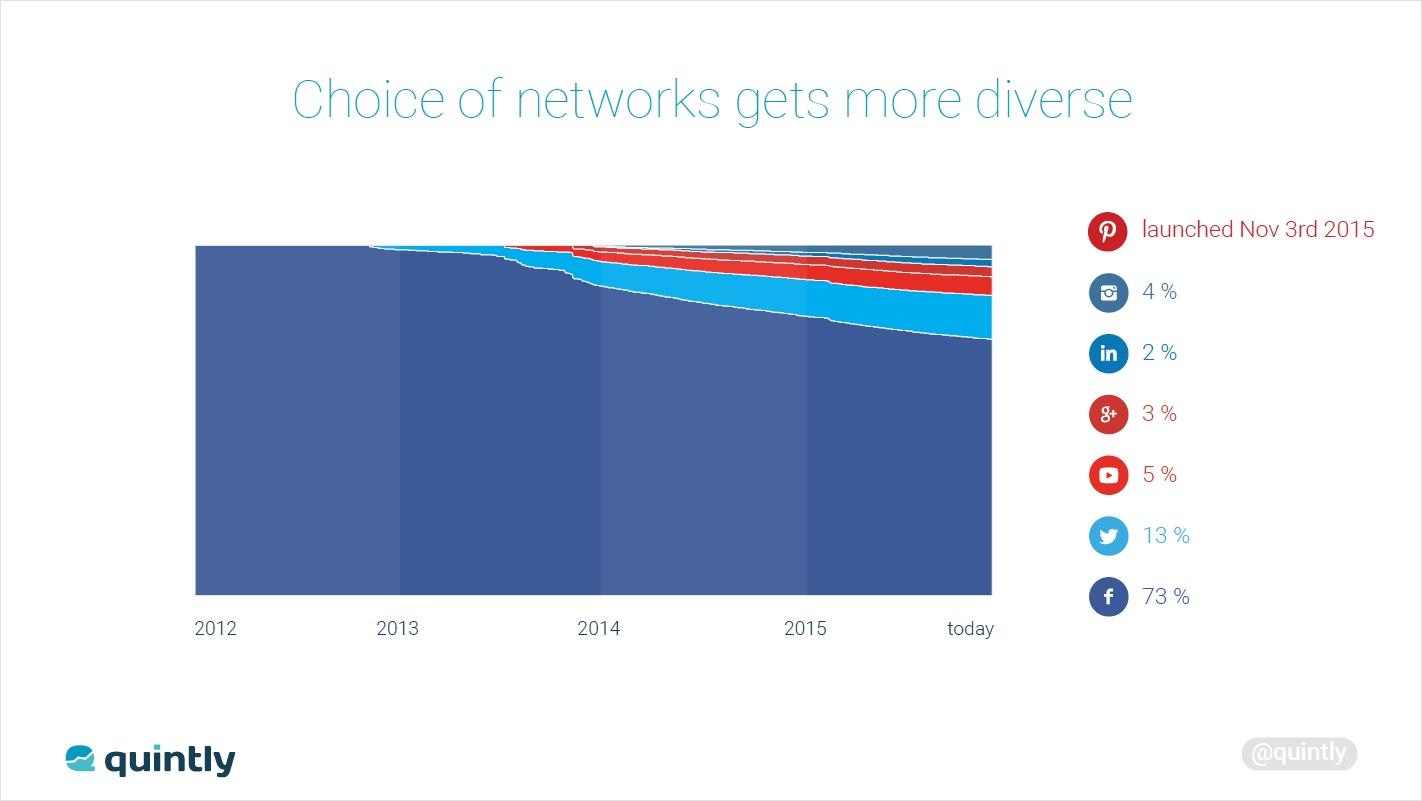 NetworkChange