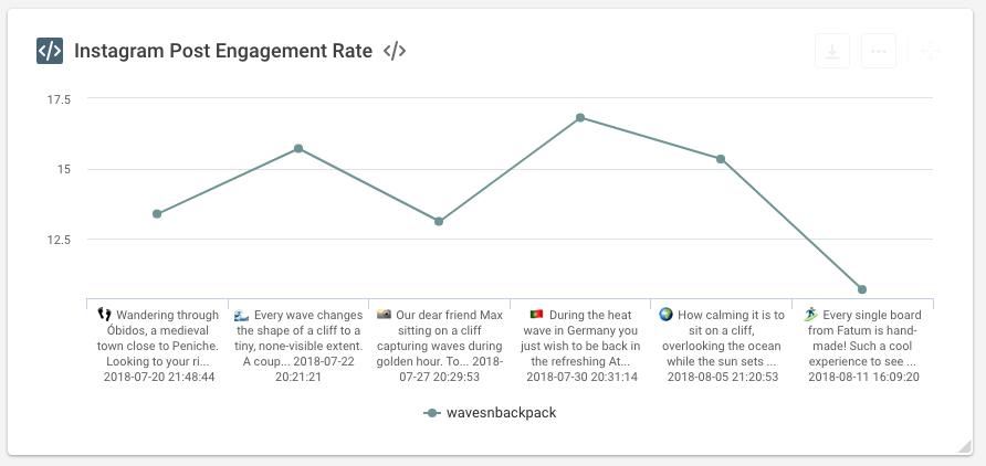 Instagram Engagement Rate