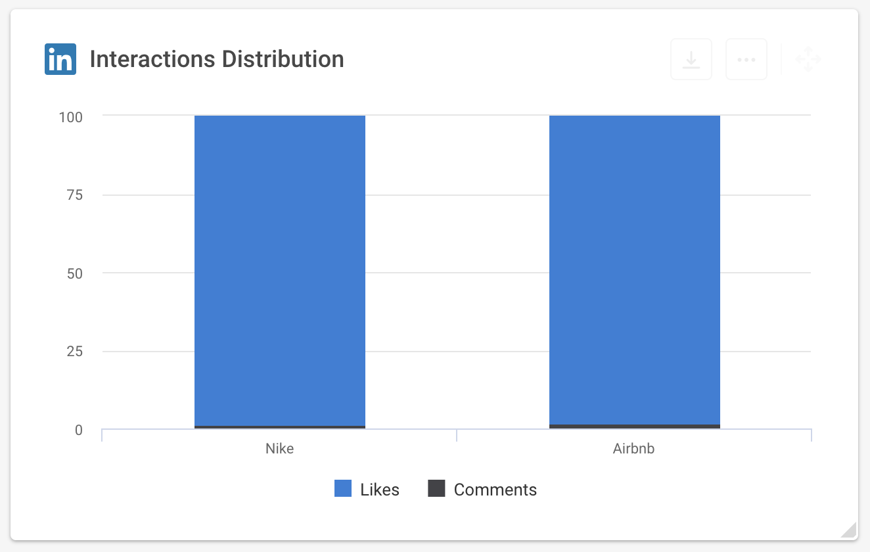 Interaction LinkedIn