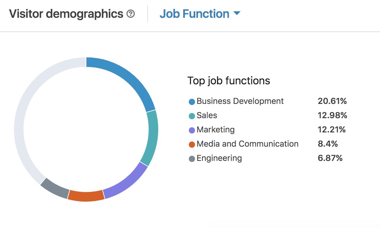 LinkedIn Insights