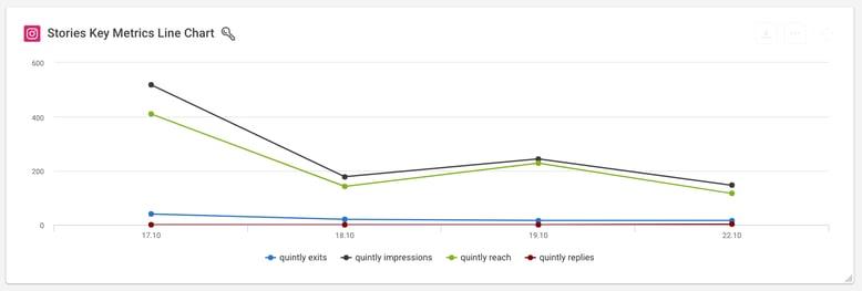 Instagram Stories Key Metrics Line Chart (1)