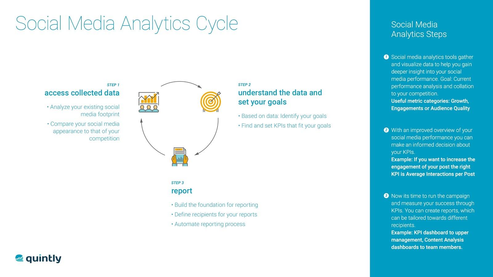 Social Media Analytics Cycle analytics