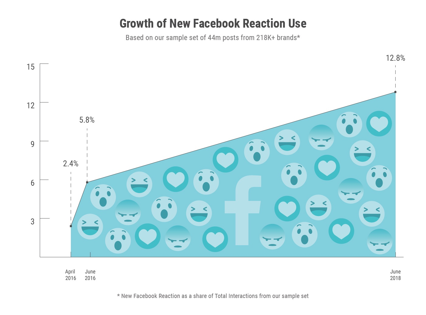 growth of New fb reaction