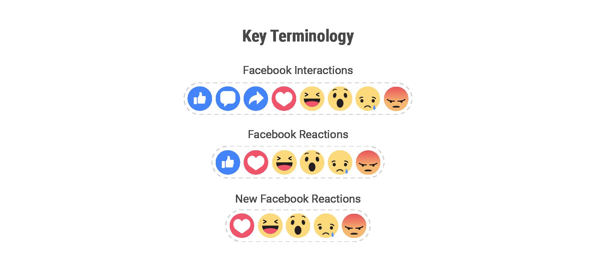 Facebook Interactions terminology