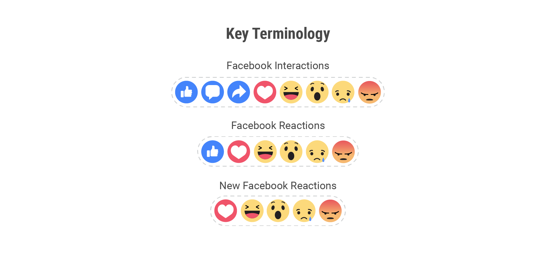 Facebook Interactions terminology