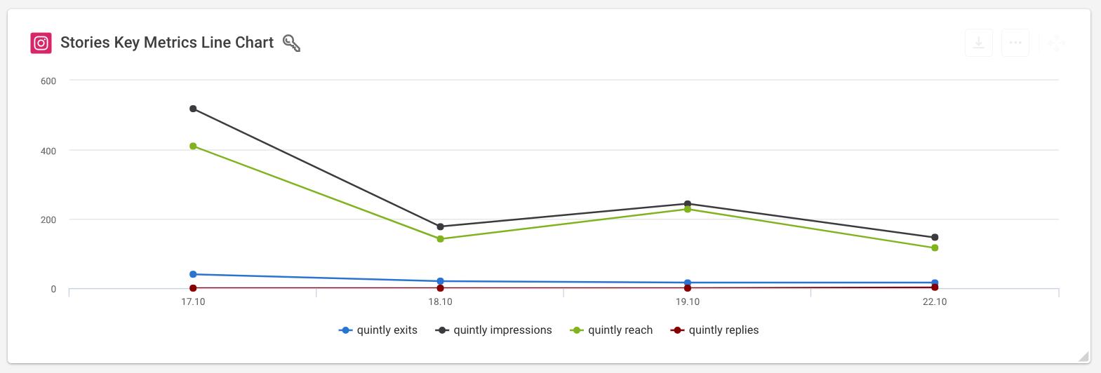 Instagram Stories Key Metrics Line Chart