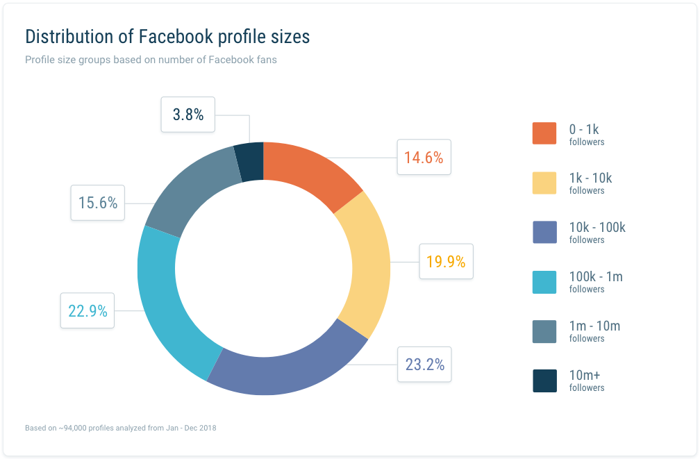 Profile size groups Facebook Study