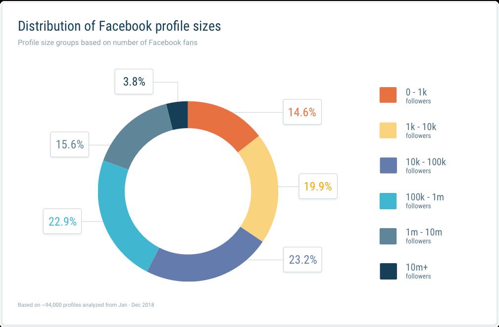 Tamaño Perfil grupos Estudio Facebook size