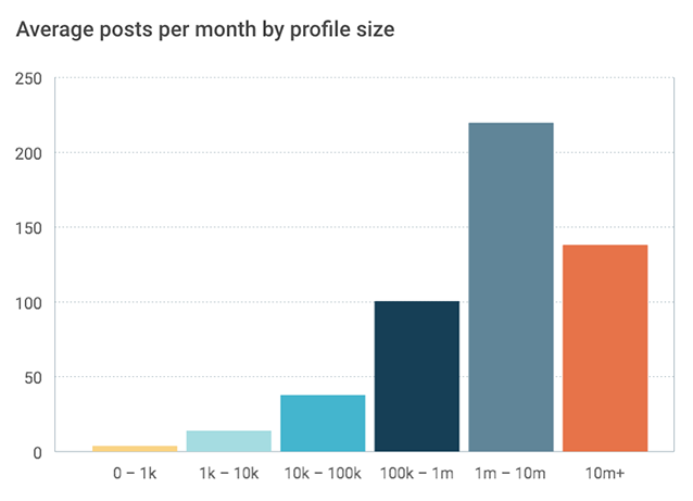 Media companies on Facebook: average posts per month by profile size