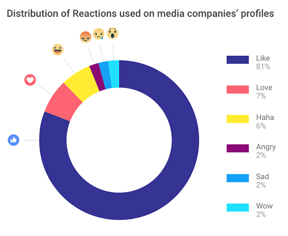 Media companies on Facebook: Distribution of Reactions used by media