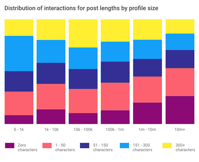 Media companies on Facebook: Distribution of interactions for post lengths by size
