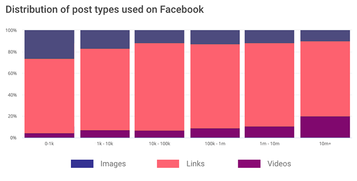 Media companies on Facebook: Distribution of post types by profile size