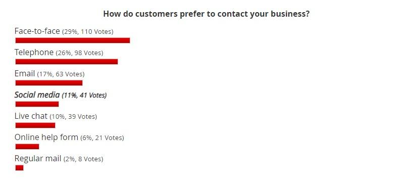 1. Contact Preferences