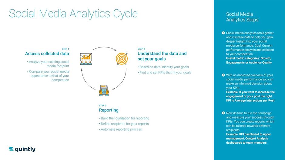 Social Media Analytics Cycle
