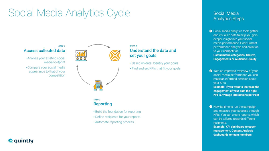 Social Media Analytics Cycle
