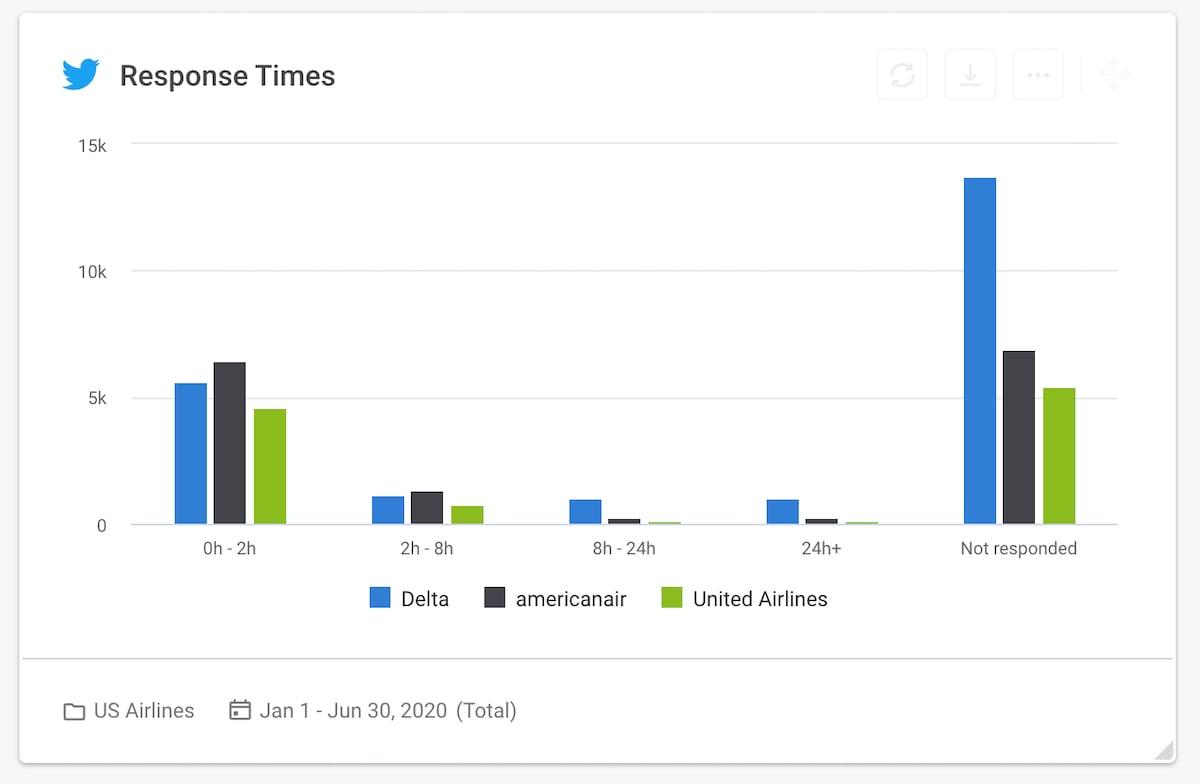 Social media KPI 02 - Twitter response times