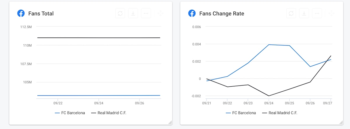 Social media competitive analysis - Fans total and Fans change rate