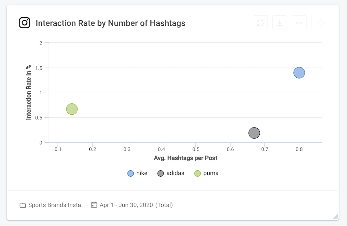 social media KPI 01 - Interaction rate by number of hashtags