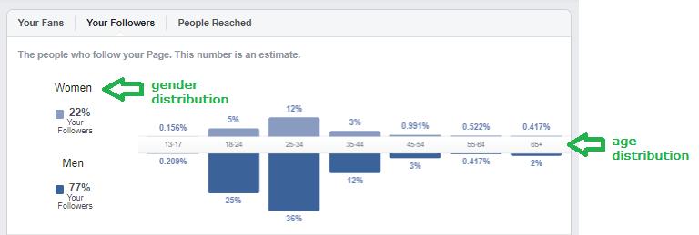 facebook gender and age distribution